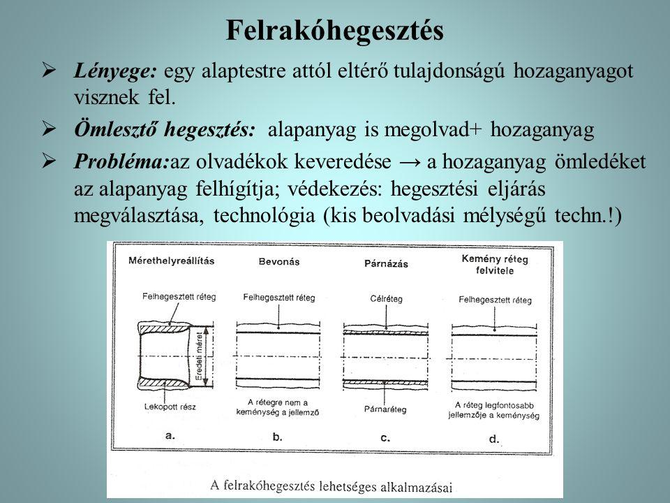 Felrakóhegesztés Lényege: egy alaptestre attól eltérő tulajdonságú hozaganyagot visznek fel. Ömlesztő hegesztés: alapanyag is megolvad+ hozaganyag.