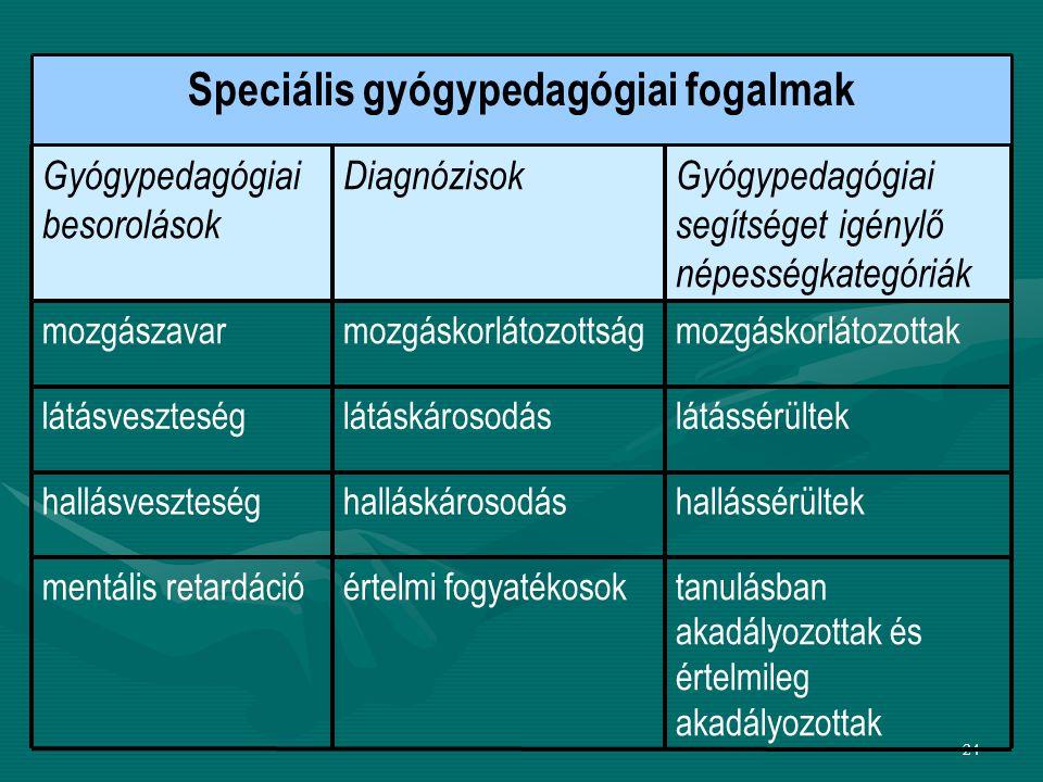 Speciális gyógypedagógiai fogalmak