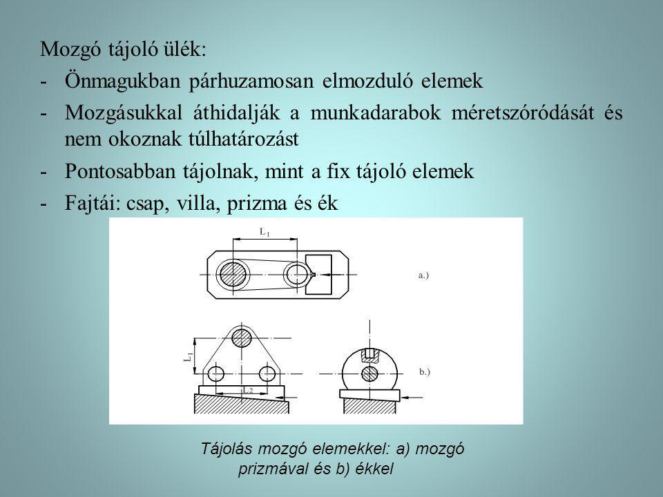 Tájolás mozgó elemekkel: a) mozgó prizmával és b) ékkel