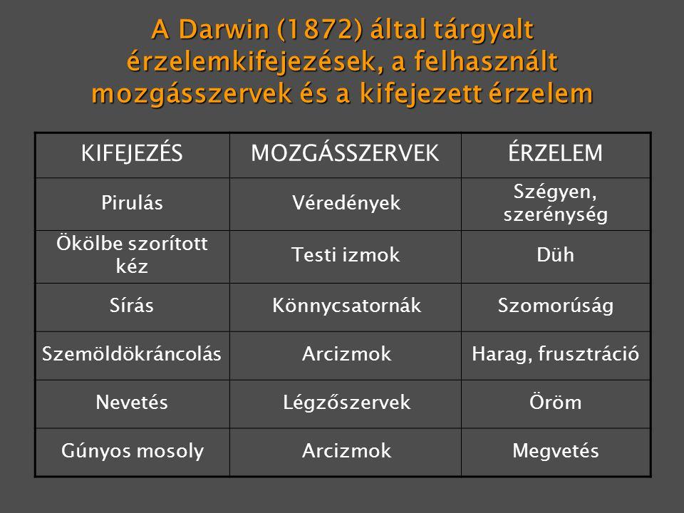 A Darwin (1872) által tárgyalt érzelemkifejezések, a felhasznált mozgásszervek és a kifejezett érzelem