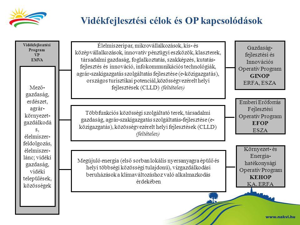 Vidékfejlesztési célok és OP kapcsolódások