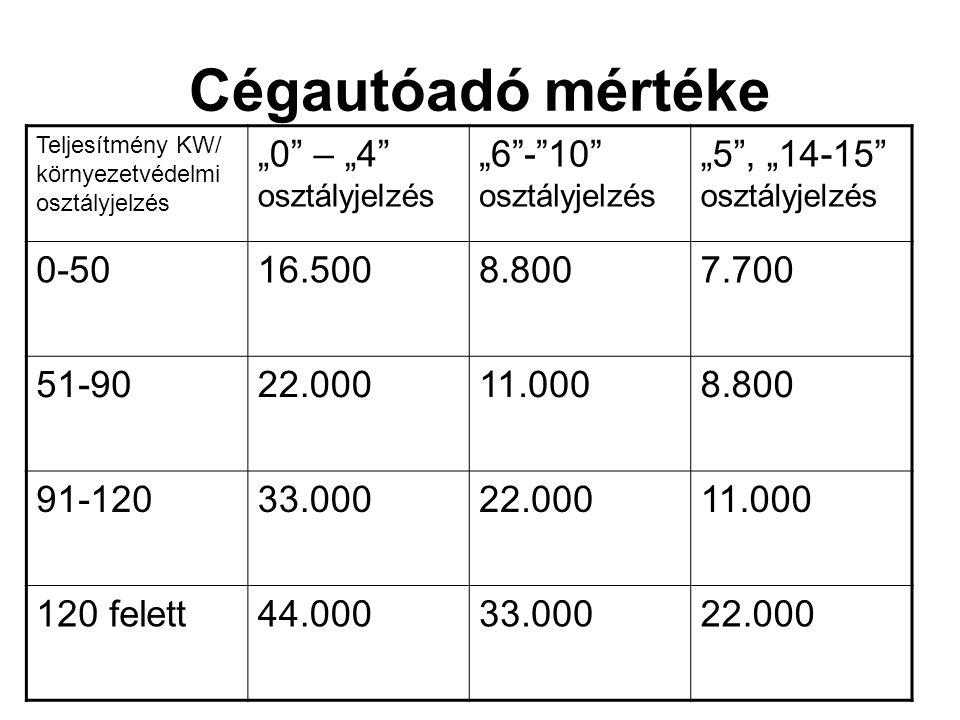 """Cégautóadó mértéke """"0 – """"4 osztályjelzés """"6 - 10 osztályjelzés"""