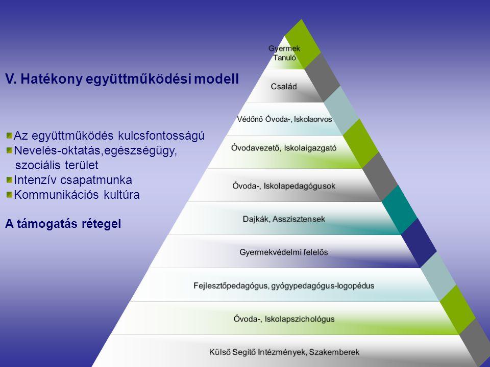 V. Hatékony együttműködési modell