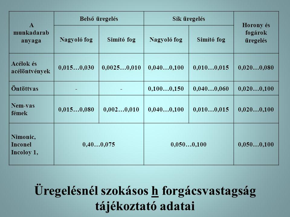 Üregelésnél szokásos h forgácsvastagság tájékoztató adatai