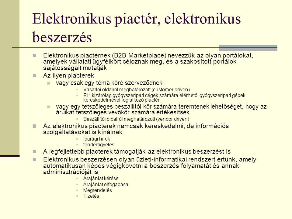 Elektronikus piactér, elektronikus beszerzés