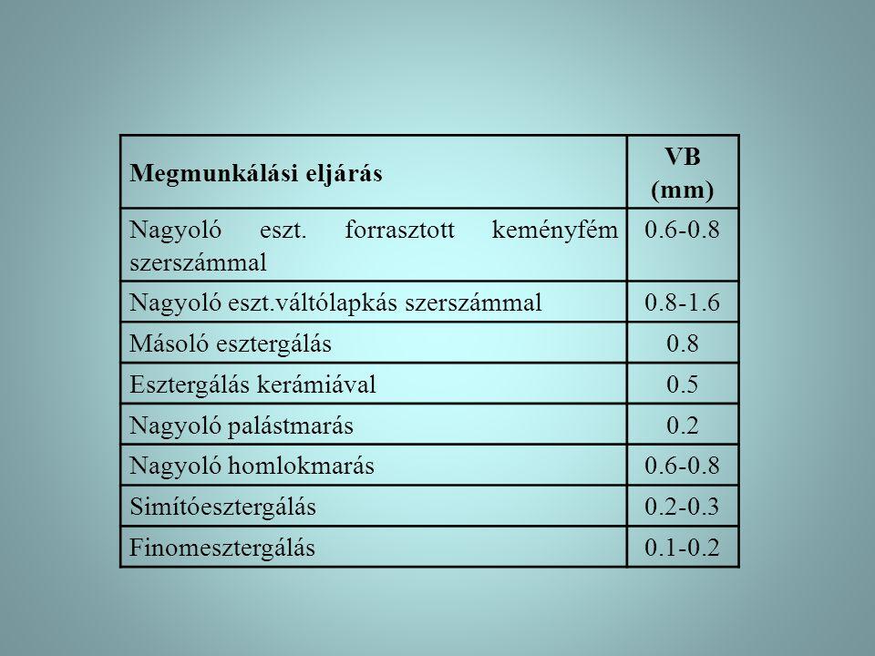 Megmunkálási eljárás VB (mm) Nagyoló eszt. forrasztott keményfém szerszámmal. 0.6-0.8. Nagyoló eszt.váltólapkás szerszámmal.