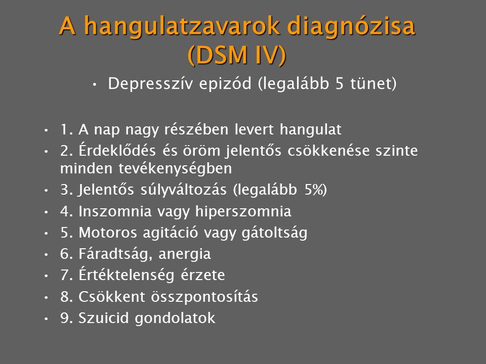 A hangulatzavarok diagnózisa (DSM IV)