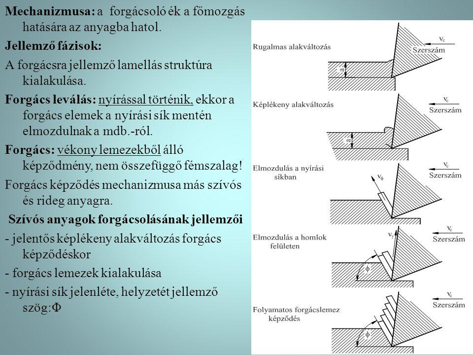 Mechanizmusa: a forgácsoló ék a főmozgás hatására az anyagba hatol
