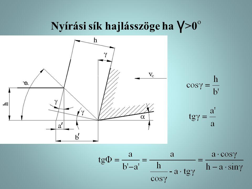 Nyírási sík hajlásszöge ha γ>0o