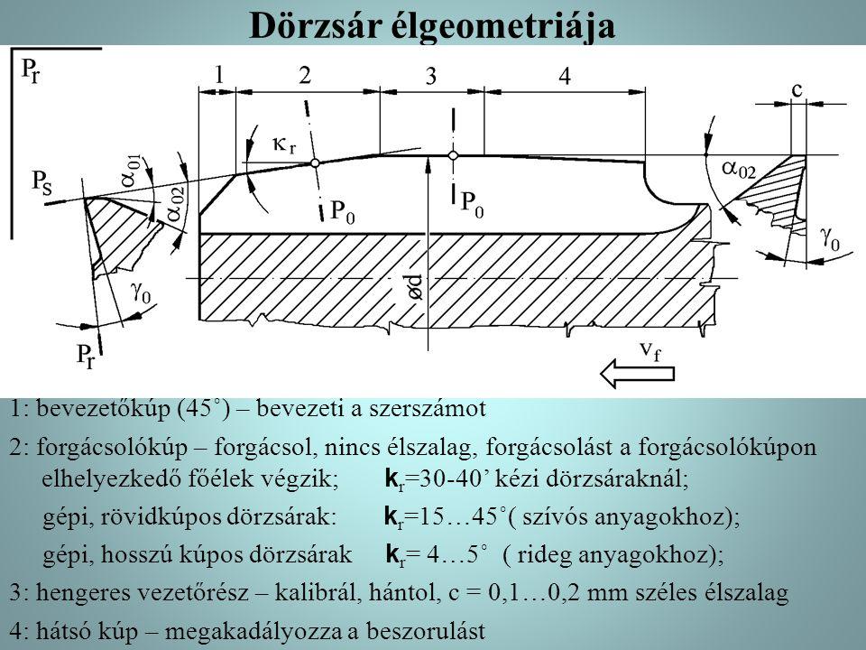 Dörzsár élgeometriája