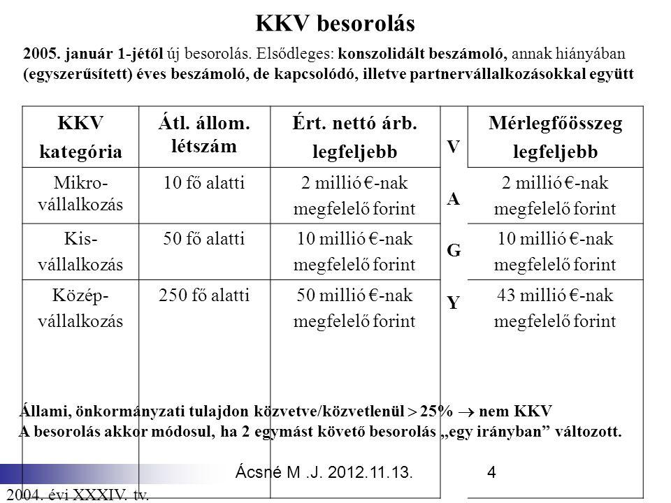 KKV besorolás KKV kategória Átl. állom. létszám Ért. nettó árb.
