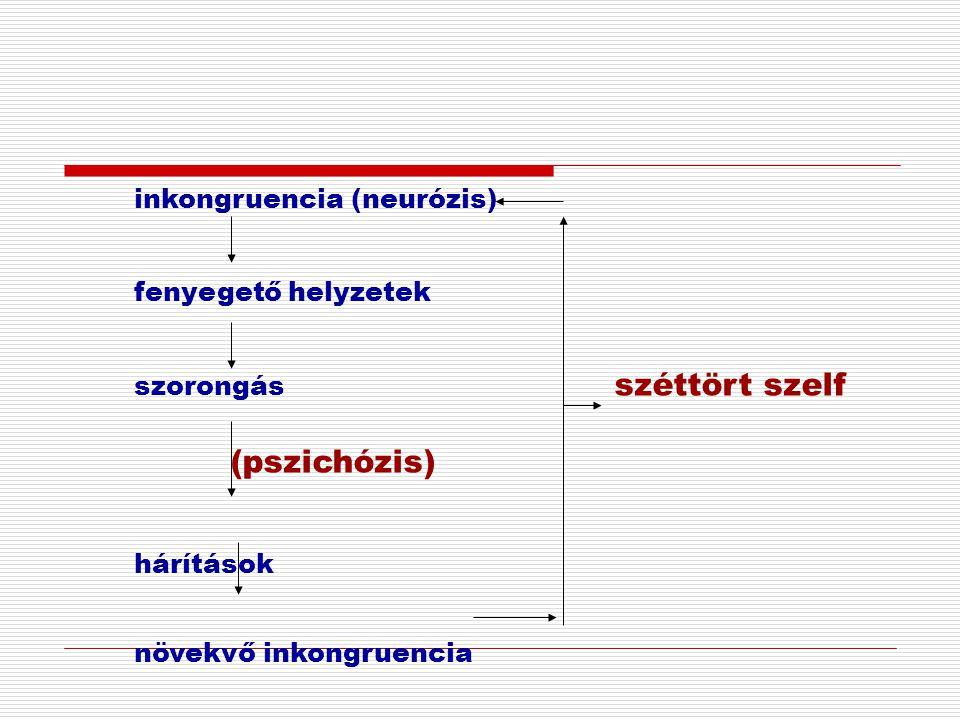 inkongruencia (neurózis)