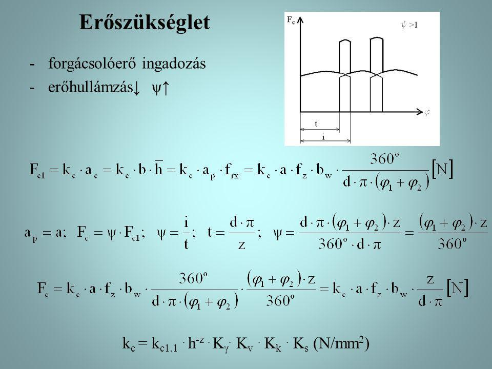 kc = kc1.1 . h-z . Kγ. Kv . Kk . Ks (N/mm2)
