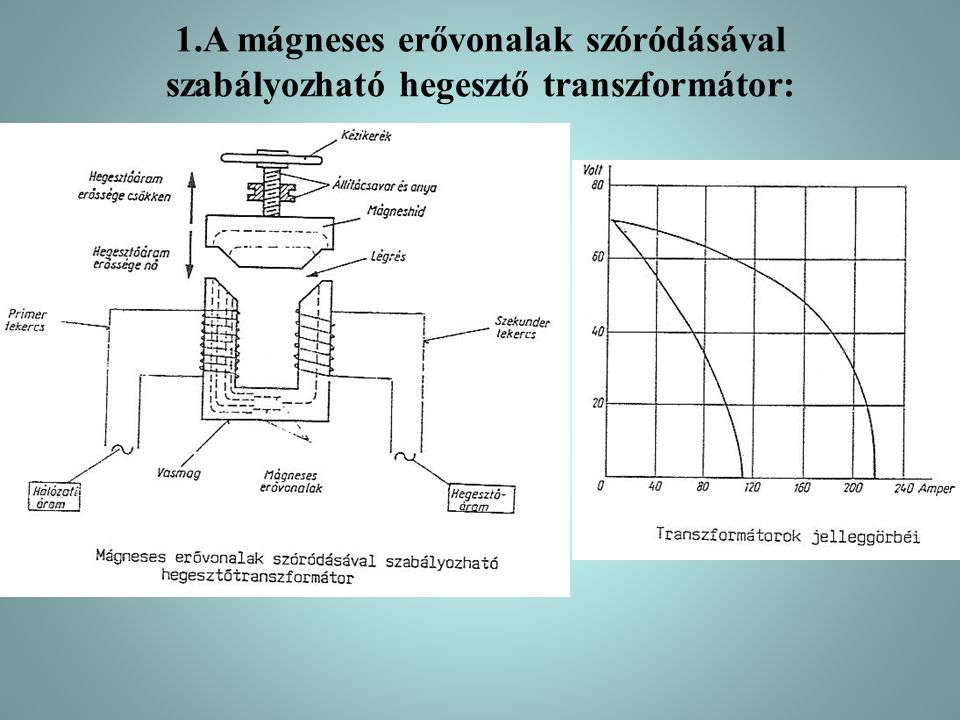 1.A mágneses erővonalak szóródásával szabályozható hegesztő transzformátor:
