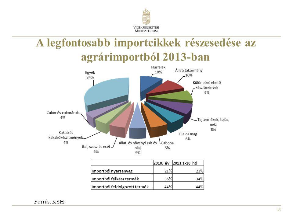 A legfontosabb importcikkek részesedése az agrárimportból 2013-ban