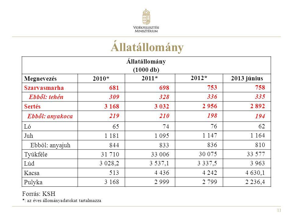 Állatállomány Állatállomány (1000 db) Megnevezés 2010* 2011* 2012*
