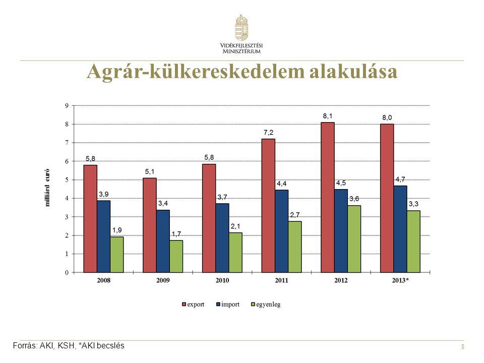 Agrár-külkereskedelem alakulása