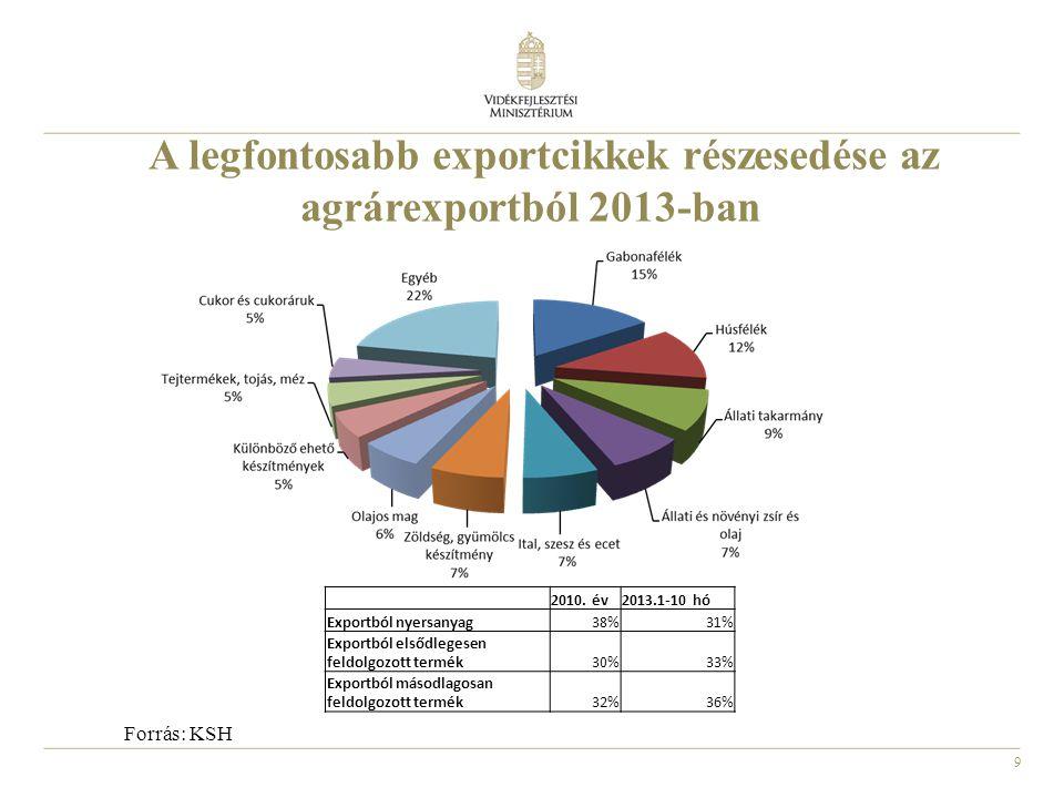 A legfontosabb exportcikkek részesedése az agrárexportból 2013-ban