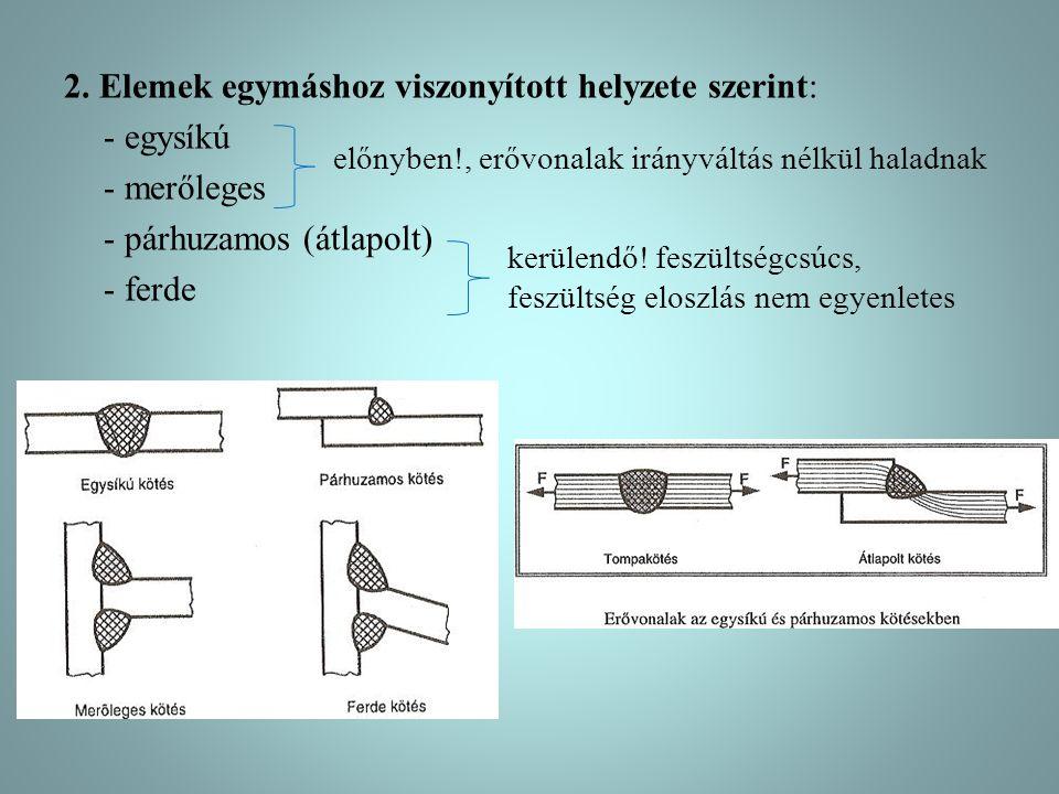 2. Elemek egymáshoz viszonyított helyzete szerint: - egysíkú - merőleges - párhuzamos (átlapolt) - ferde