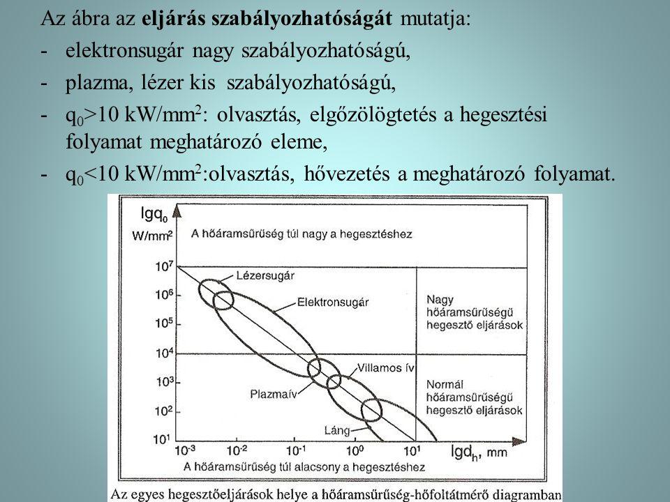Az ábra az eljárás szabályozhatóságát mutatja: