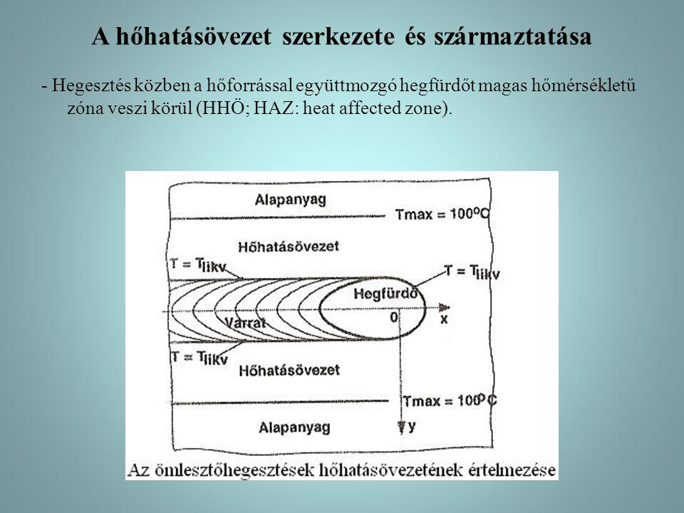 A hőhatásövezet szerkezete és származtatása