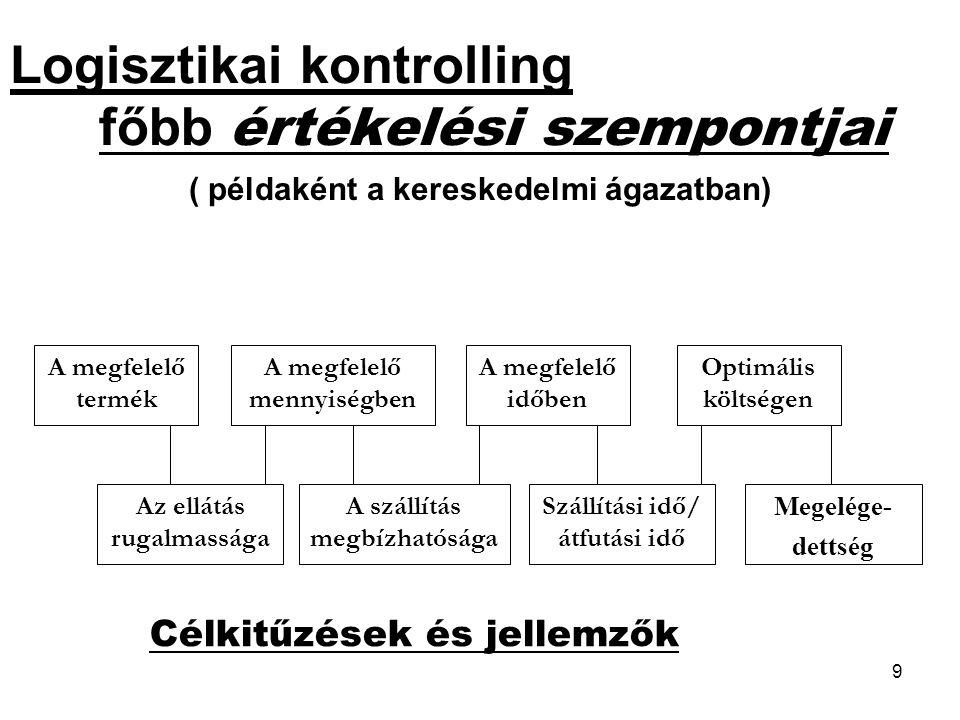 Logisztikai kontrolling főbb értékelési szempontjai