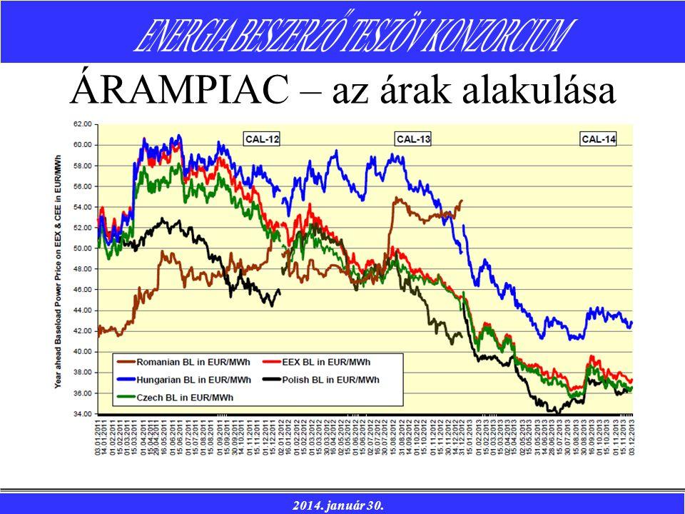ÁRAMPIAC – az árak alakulása