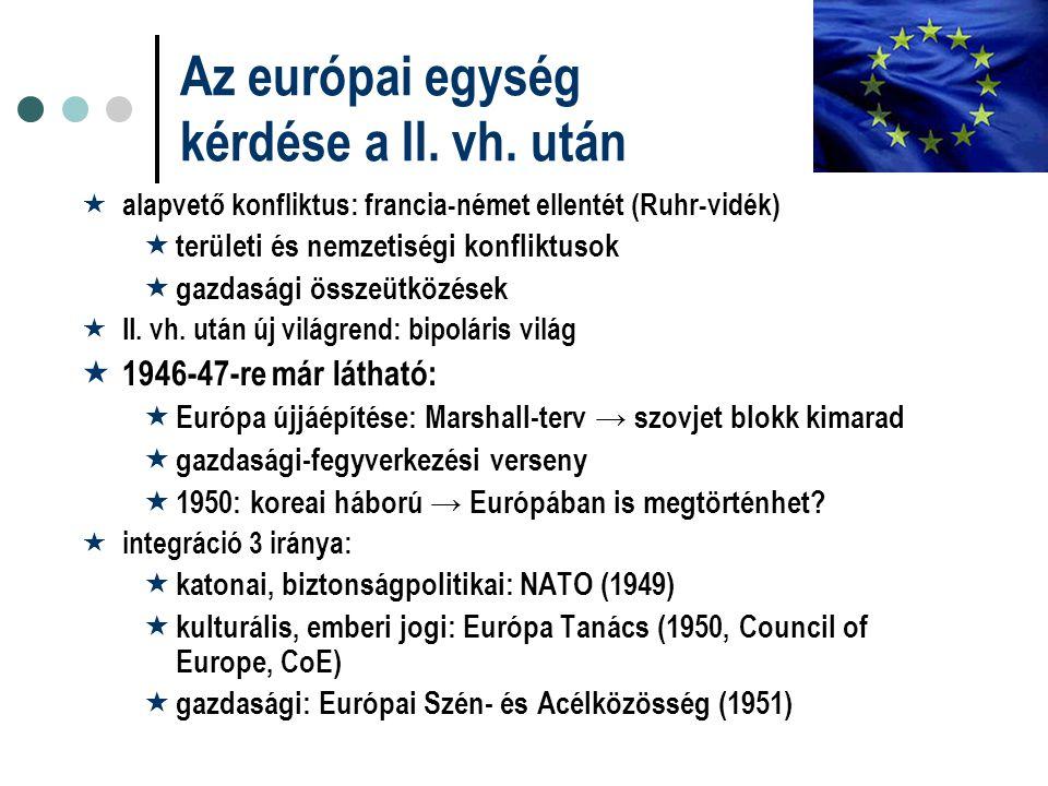 Az európai egység kérdése a II. vh. után