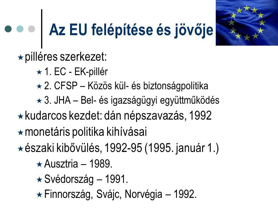 Az EU felépítése és jövője