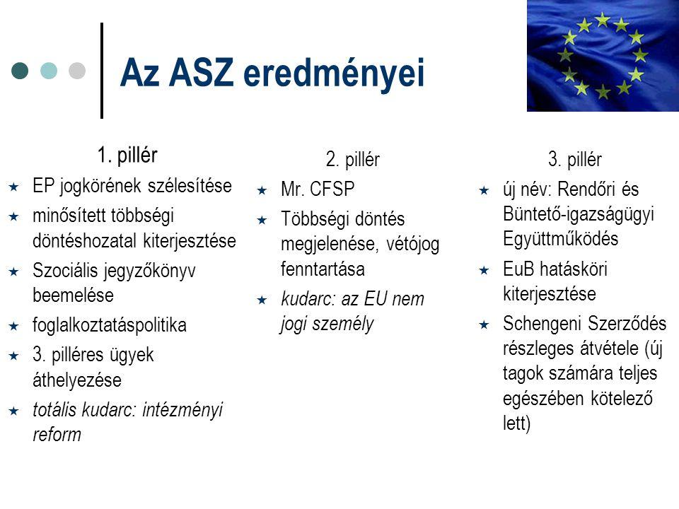 Az ASZ eredményei 1. pillér EP jogkörének szélesítése