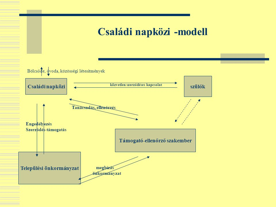 Családi napközi -modell