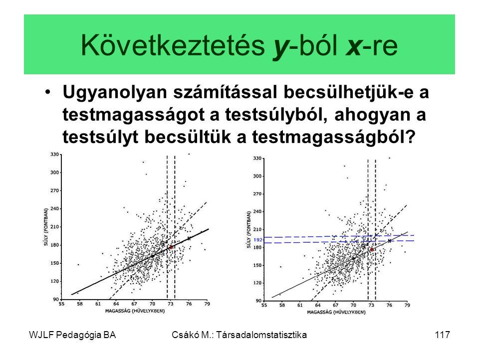 Következtetés y-ból x-re