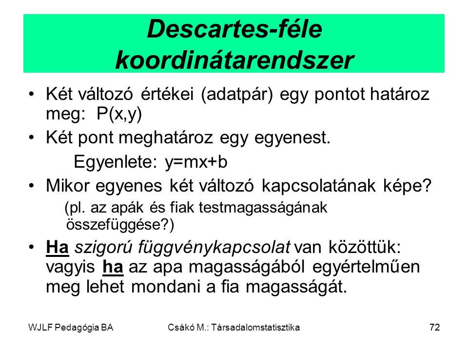 Descartes-féle koordinátarendszer