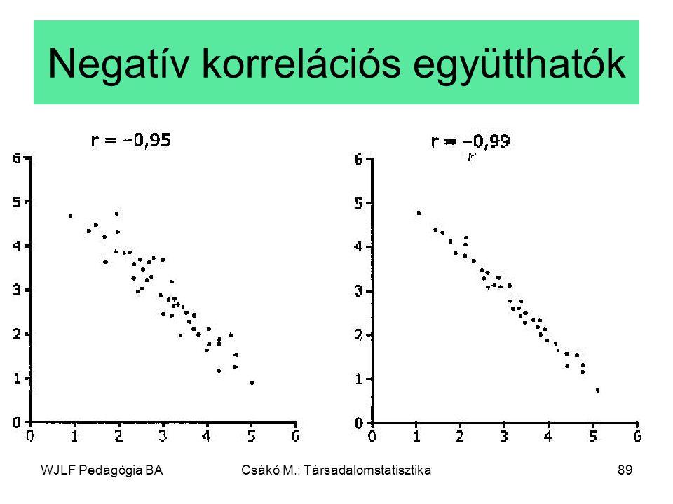 Negatív korrelációs együtthatók