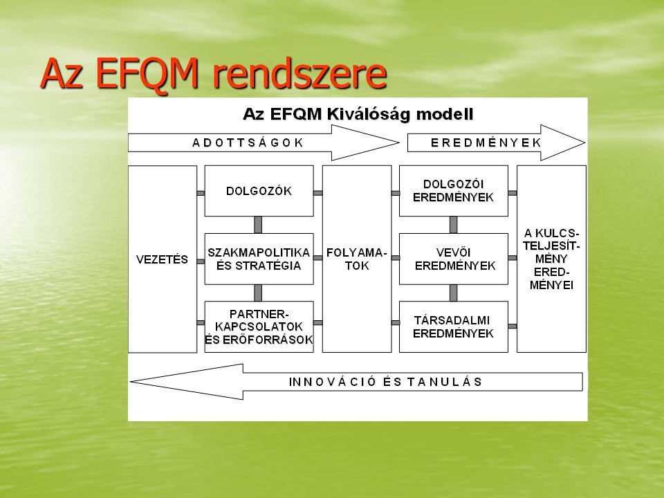 Az EFQM rendszere
