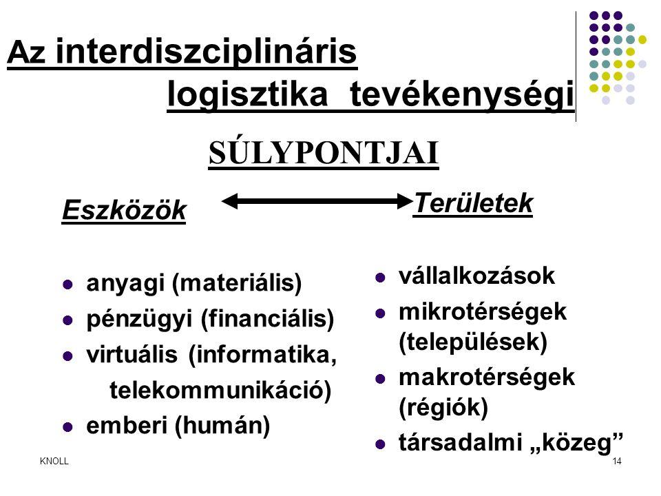 Az interdiszciplináris logisztika tevékenységi