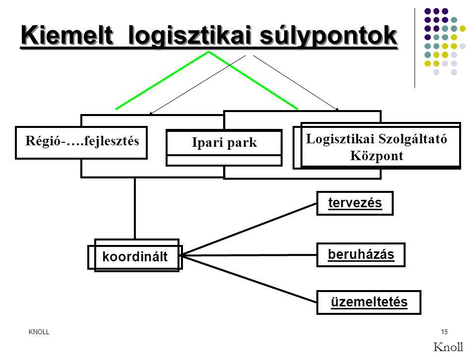 Kiemelt logisztikai súlypontok Logisztikai Szolgáltató Központ