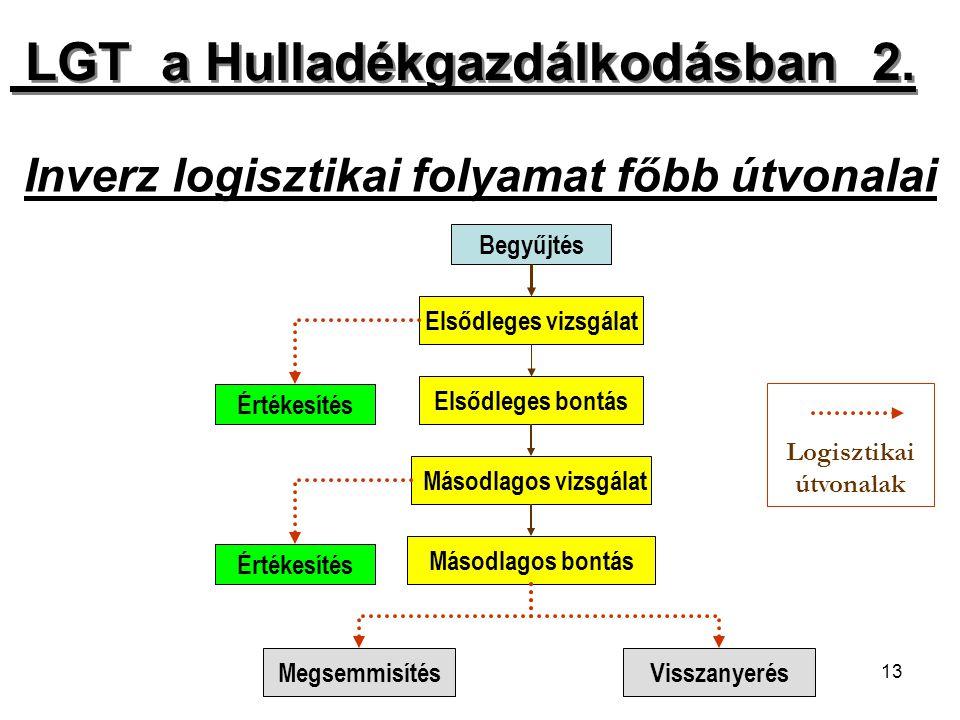 Inverz logisztikai folyamat főbb útvonalai
