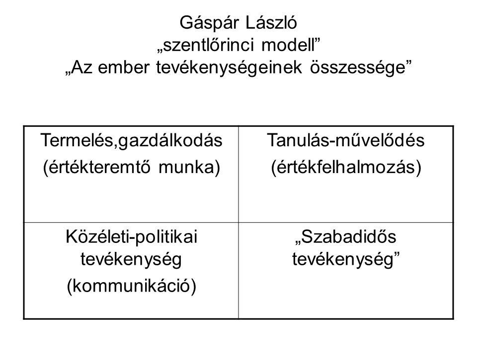"""Közéleti-politikai tevékenység (kommunikáció) """"Szabadidős tevékenység"""
