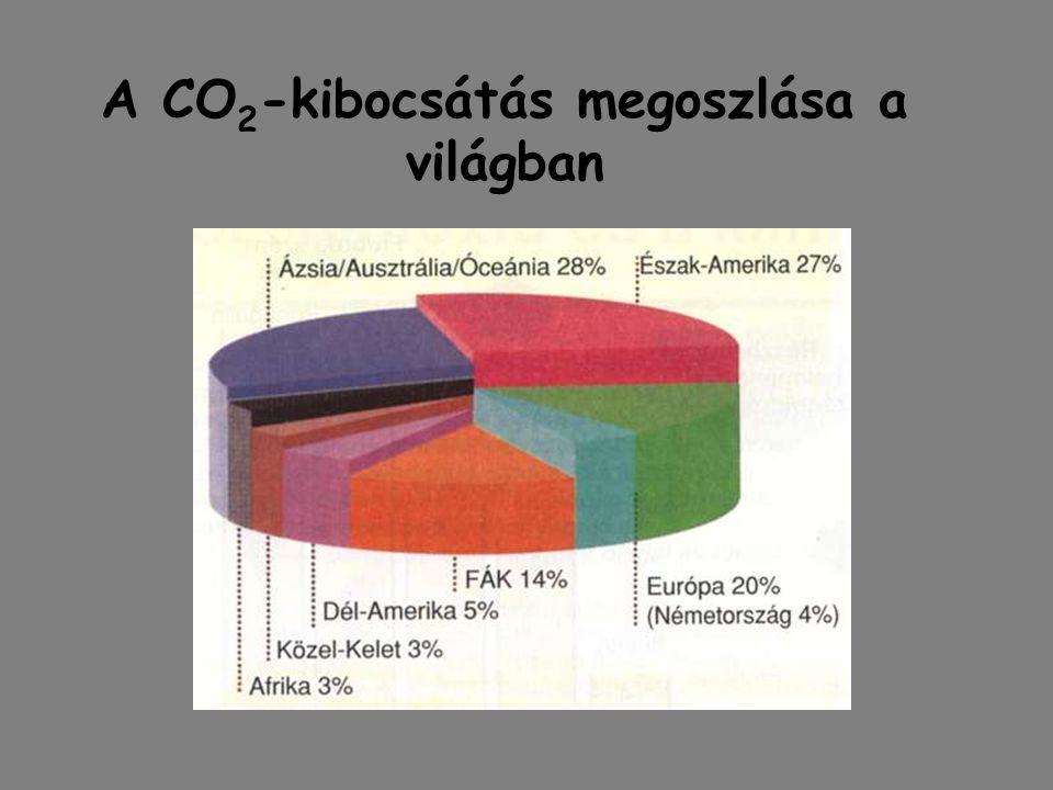 A CO2-kibocsátás megoszlása a világban