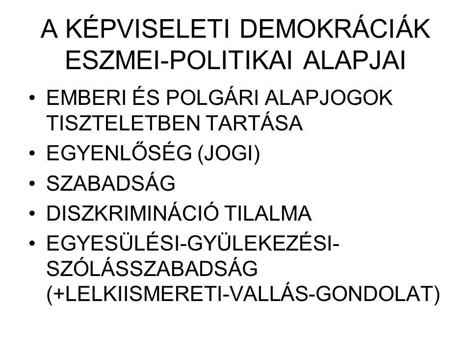 A KÉPVISELETI DEMOKRÁCIÁK ESZMEI-POLITIKAI ALAPJAI