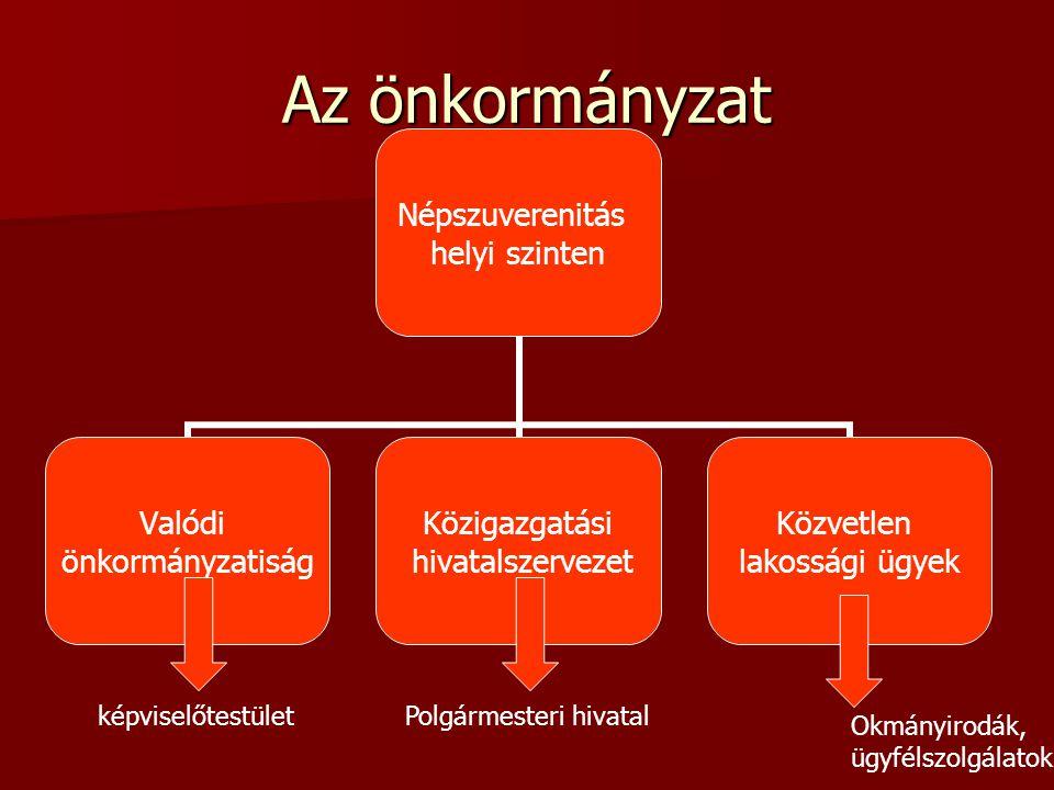 Az önkormányzat képviselőtestület Polgármesteri hivatal Okmányirodák,