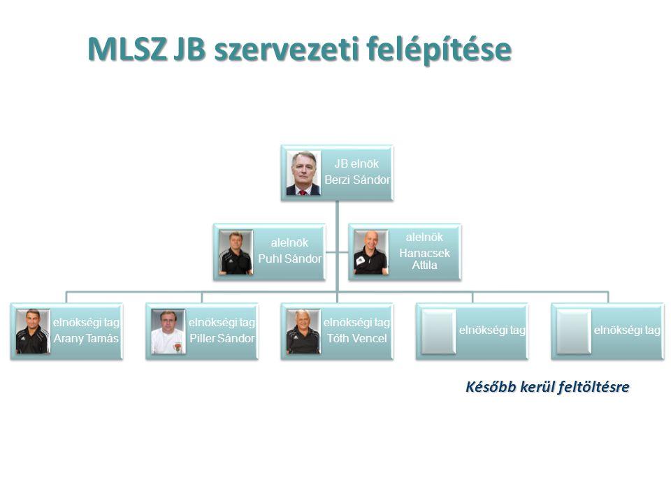 MLSZ JB szervezeti felépítése