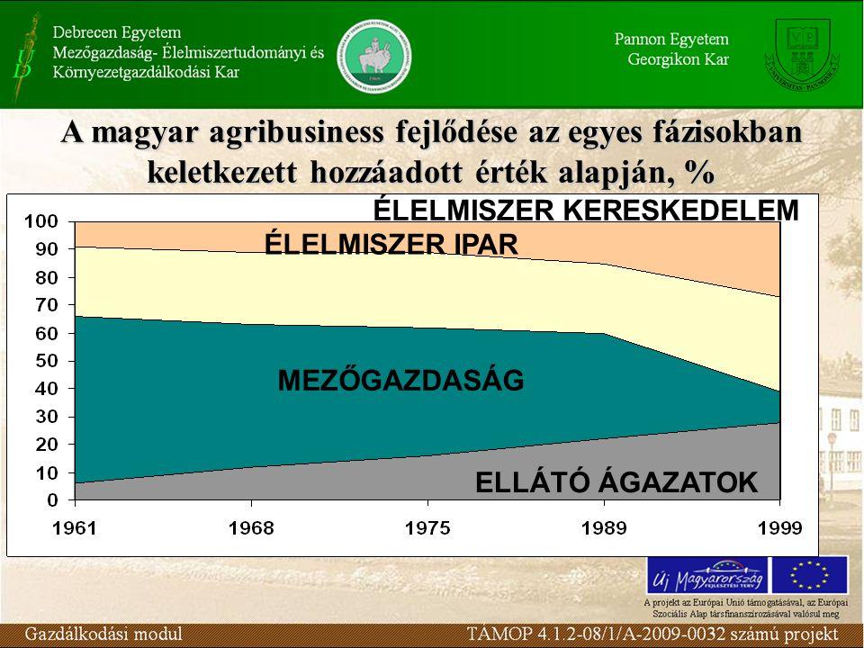 A magyar agribusiness fejlődése az egyes fázisokban keletkezett hozzáadott érték alapján, %