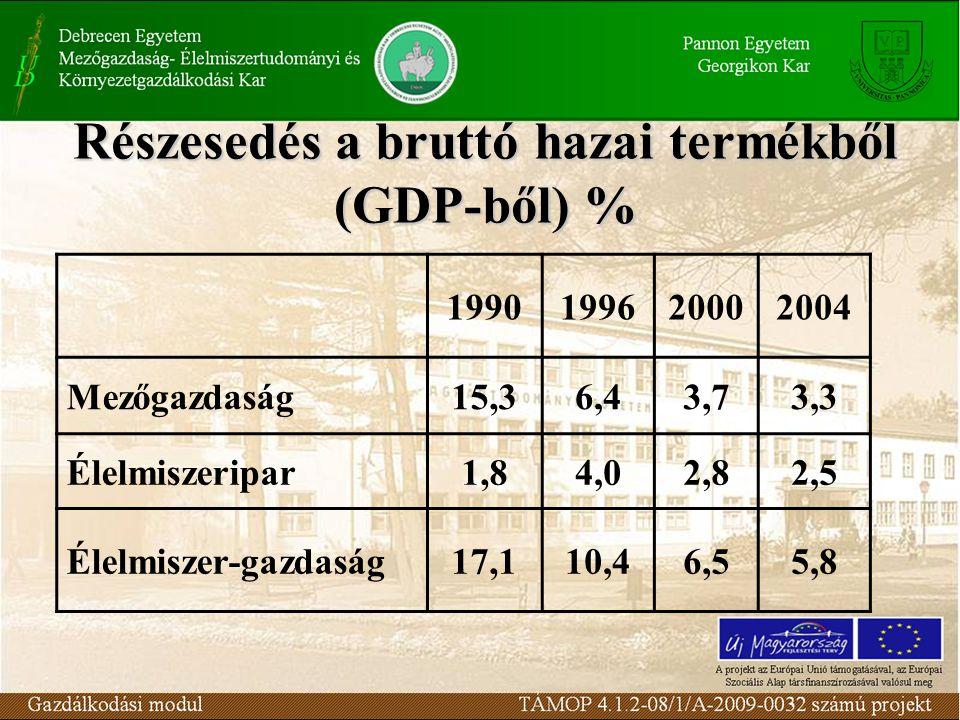 Részesedés a bruttó hazai termékből (GDP-ből) %