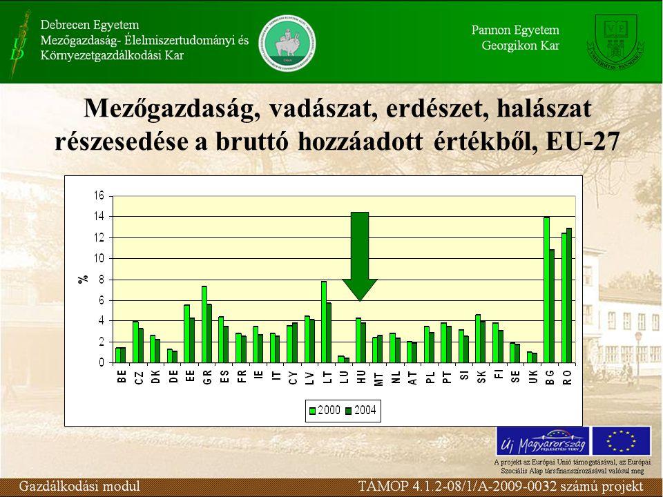 Mezőgazdaság, vadászat, erdészet, halászat részesedése a bruttó hozzáadott értékből, EU-27