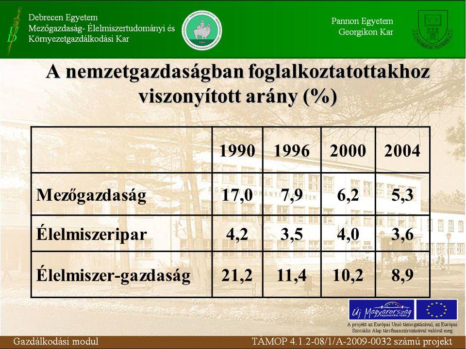 A nemzetgazdaságban foglalkoztatottakhoz viszonyított arány (%)