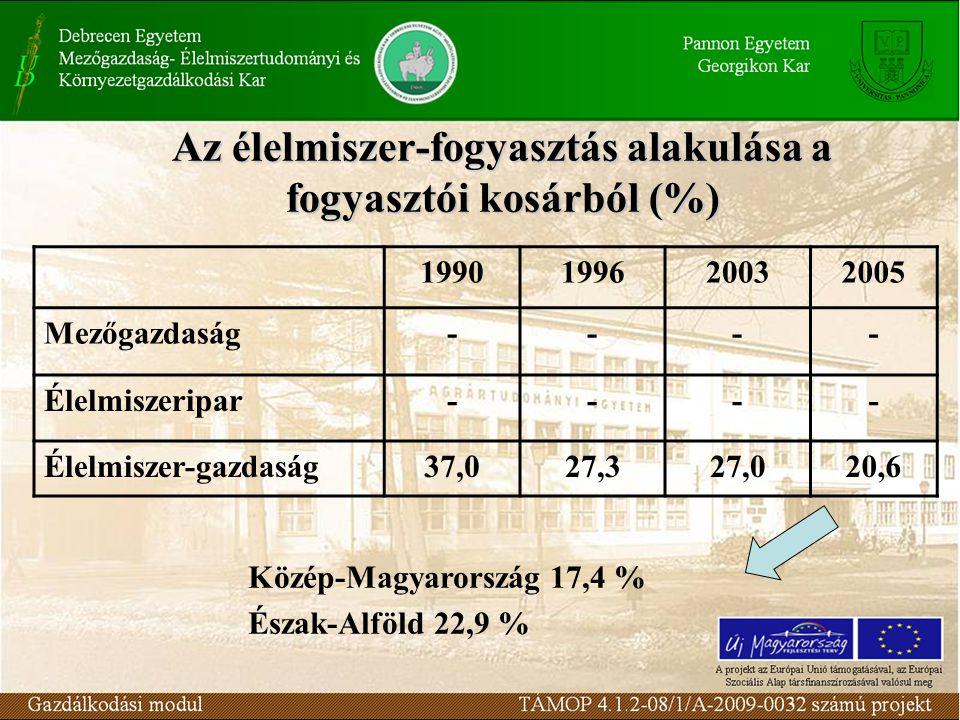 Az élelmiszer-fogyasztás alakulása a fogyasztói kosárból (%)