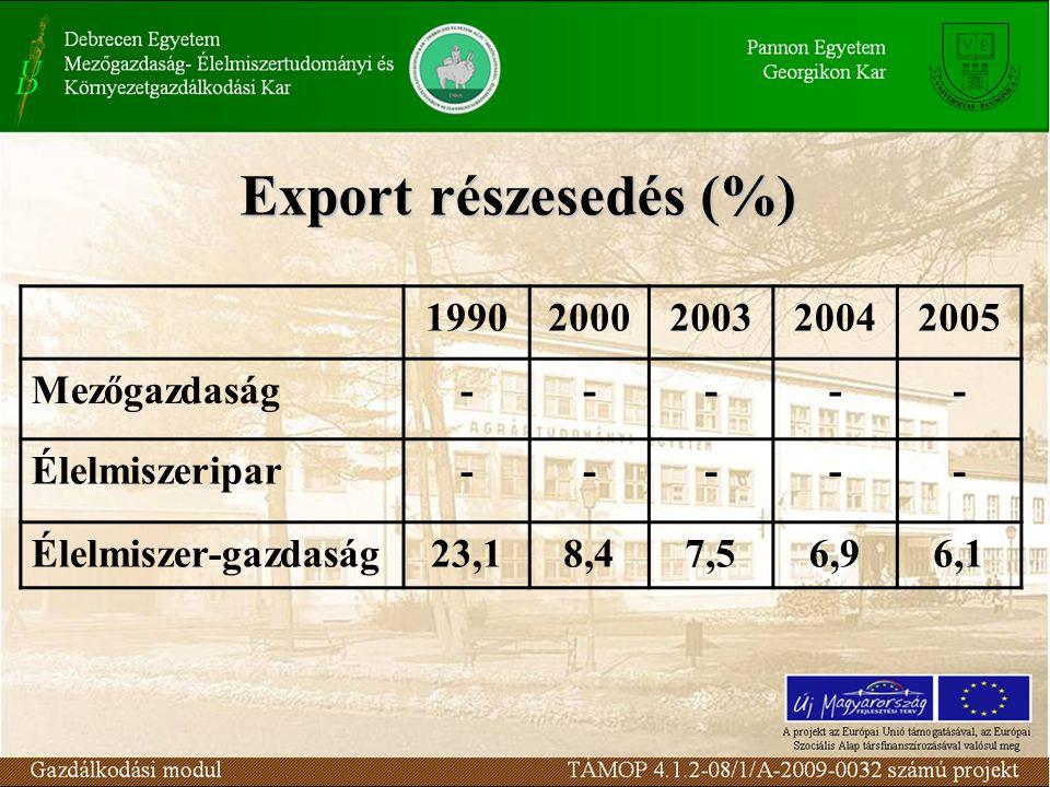 Export részesedés (%) 1990 2000 2003 2004 2005 Mezőgazdaság -