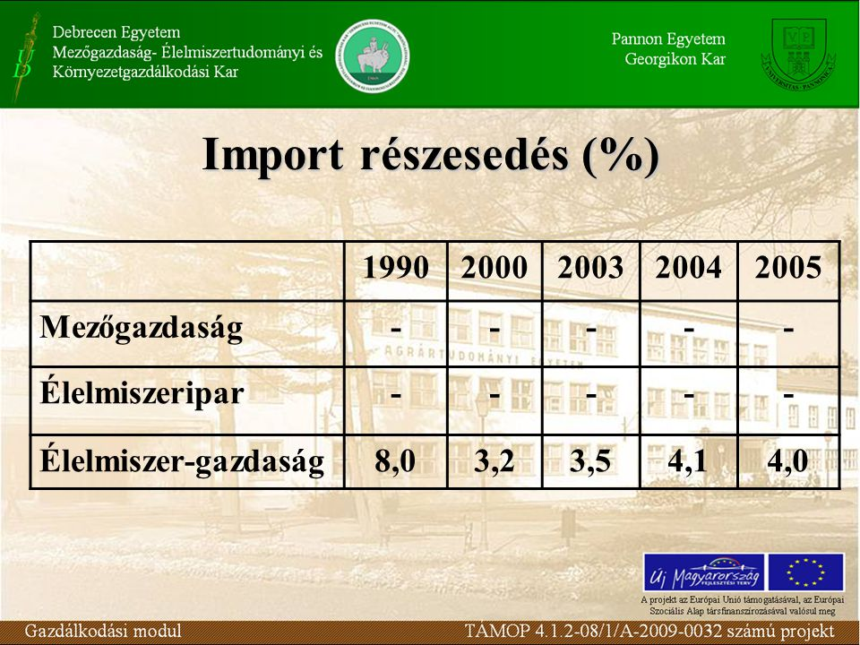 Import részesedés (%) 1990 2000 2003 2004 2005 Mezőgazdaság -